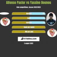 Alfonso Pastor vs Yassine Bounou h2h player stats