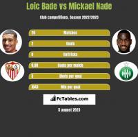 Loic Bade vs Mickael Nade h2h player stats