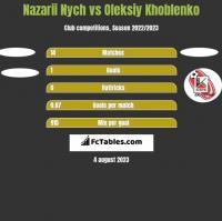 Nazarii Nych vs Oleksiy Khoblenko h2h player stats