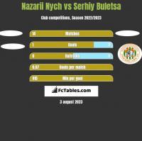 Nazarii Nych vs Serhiy Buletsa h2h player stats