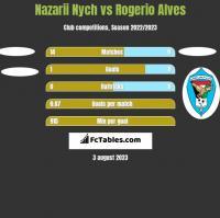 Nazarii Nych vs Rogerio Alves h2h player stats