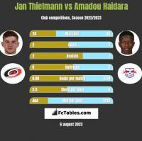Jan Thielmann vs Amadou Haidara h2h player stats