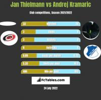 Jan Thielmann vs Andrej Kramaric h2h player stats