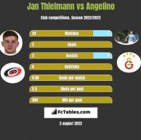 Jan Thielmann vs Angelino h2h player stats