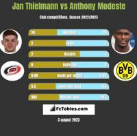 Jan Thielmann vs Anthony Modeste h2h player stats