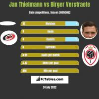 Jan Thielmann vs Birger Verstraete h2h player stats