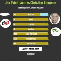 Jan Thielmann vs Christian Clemens h2h player stats