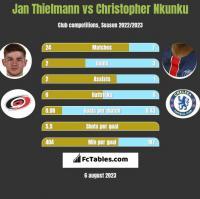 Jan Thielmann vs Christopher Nkunku h2h player stats
