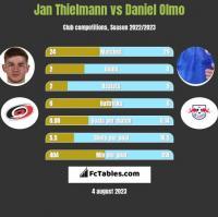 Jan Thielmann vs Daniel Olmo h2h player stats