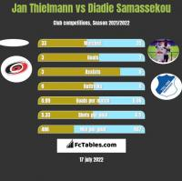 Jan Thielmann vs Diadie Samassekou h2h player stats
