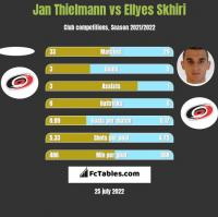 Jan Thielmann vs Ellyes Skhiri h2h player stats