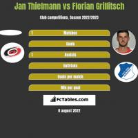 Jan Thielmann vs Florian Grillitsch h2h player stats