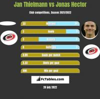 Jan Thielmann vs Jonas Hector h2h player stats