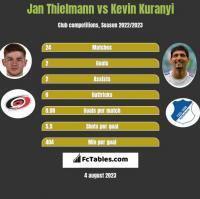 Jan Thielmann vs Kevin Kuranyi h2h player stats