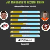 Jan Thielmann vs Krzystof Piatek h2h player stats