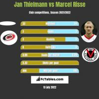 Jan Thielmann vs Marcel Risse h2h player stats