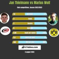Jan Thielmann vs Marius Wolf h2h player stats