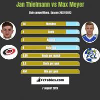 Jan Thielmann vs Max Meyer h2h player stats