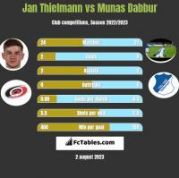 Jan Thielmann vs Munas Dabbur h2h player stats