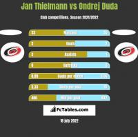 Jan Thielmann vs Ondrej Duda h2h player stats