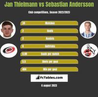Jan Thielmann vs Sebastian Andersson h2h player stats