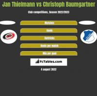 Jan Thielmann vs Christoph Baumgartner h2h player stats