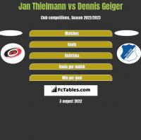 Jan Thielmann vs Dennis Geiger h2h player stats