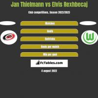 Jan Thielmann vs Elvis Rexhbecaj h2h player stats