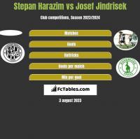 Stepan Harazim vs Josef Jindrisek h2h player stats