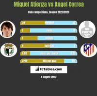 Miguel Atienza vs Angel Correa h2h player stats