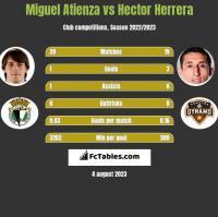 Miguel Atienza vs Hector Herrera h2h player stats
