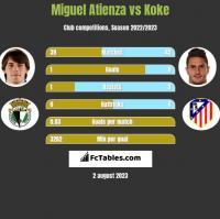 Miguel Atienza vs Koke h2h player stats