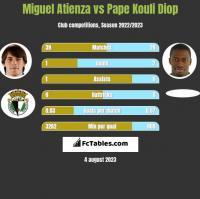 Miguel Atienza vs Pape Kouli Diop h2h player stats