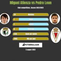 Miguel Atienza vs Pedro Leon h2h player stats