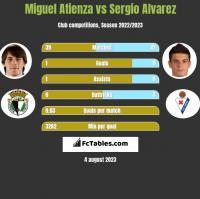 Miguel Atienza vs Sergio Alvarez h2h player stats