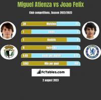 Miguel Atienza vs Joao Felix h2h player stats