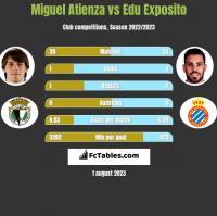 Miguel Atienza vs Edu Exposito h2h player stats
