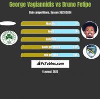 George Vagiannidis vs Bruno Felipe h2h player stats