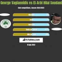 George Vagiannidis vs El-Arabi Soudani h2h player stats