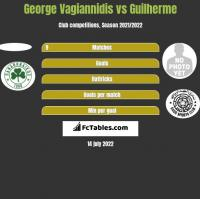 George Vagiannidis vs Guilherme h2h player stats