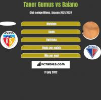 Taner Gumus vs Baiano h2h player stats