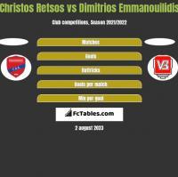 Christos Retsos vs Dimitrios Emmanouilidis h2h player stats