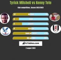 Tyrick Mitchell vs Kenny Tete h2h player stats