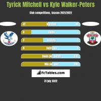 Tyrick Mitchell vs Kyle Walker-Peters h2h player stats