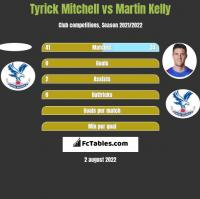 Tyrick Mitchell vs Martin Kelly h2h player stats
