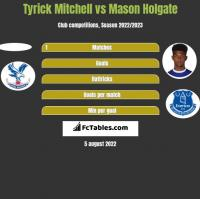 Tyrick Mitchell vs Mason Holgate h2h player stats