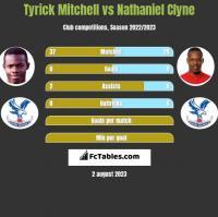 Tyrick Mitchell vs Nathaniel Clyne h2h player stats