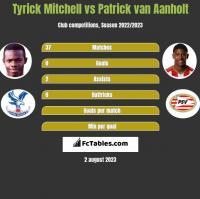 Tyrick Mitchell vs Patrick van Aanholt h2h player stats