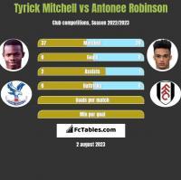 Tyrick Mitchell vs Antonee Robinson h2h player stats