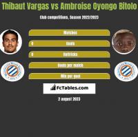 Thibaut Vargas vs Ambroise Oyongo Bitolo h2h player stats